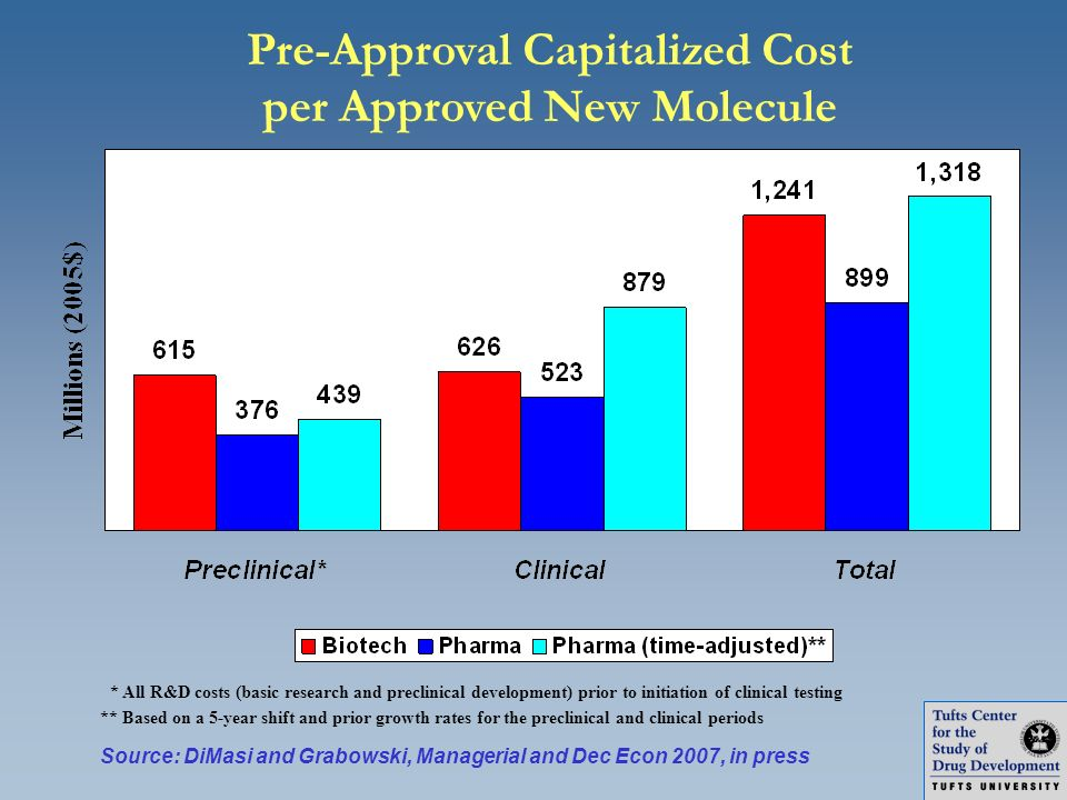 Pre-Approval Capitalized Cost per Approved New Molecule