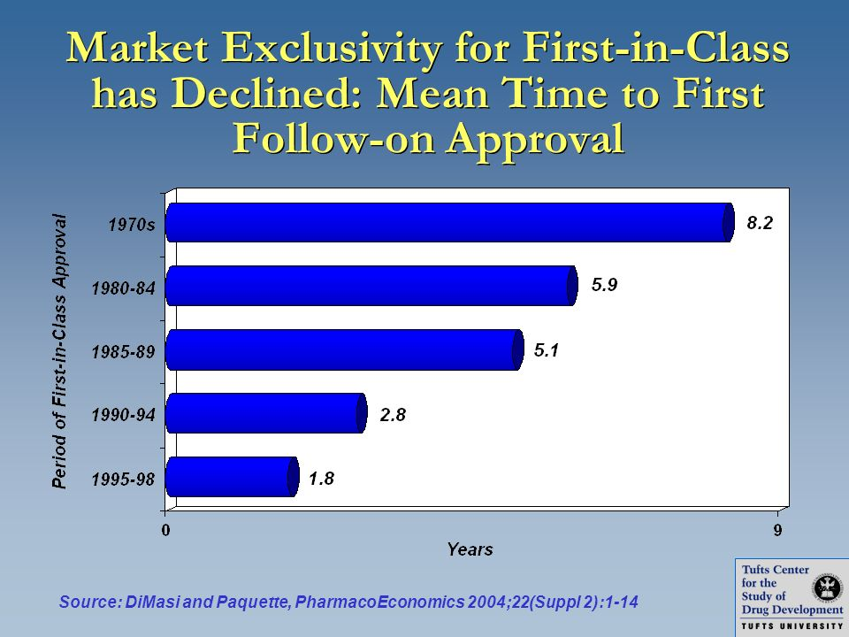 Market Exclusivity for First-in-Class has Declined: Mean Time to First Follow-on Approval