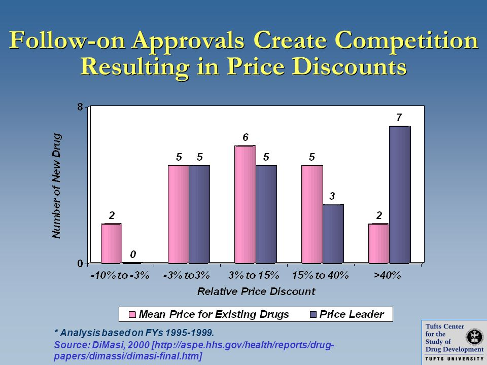 Follow-on Approvals Create Competition Resulting in Price Discounts