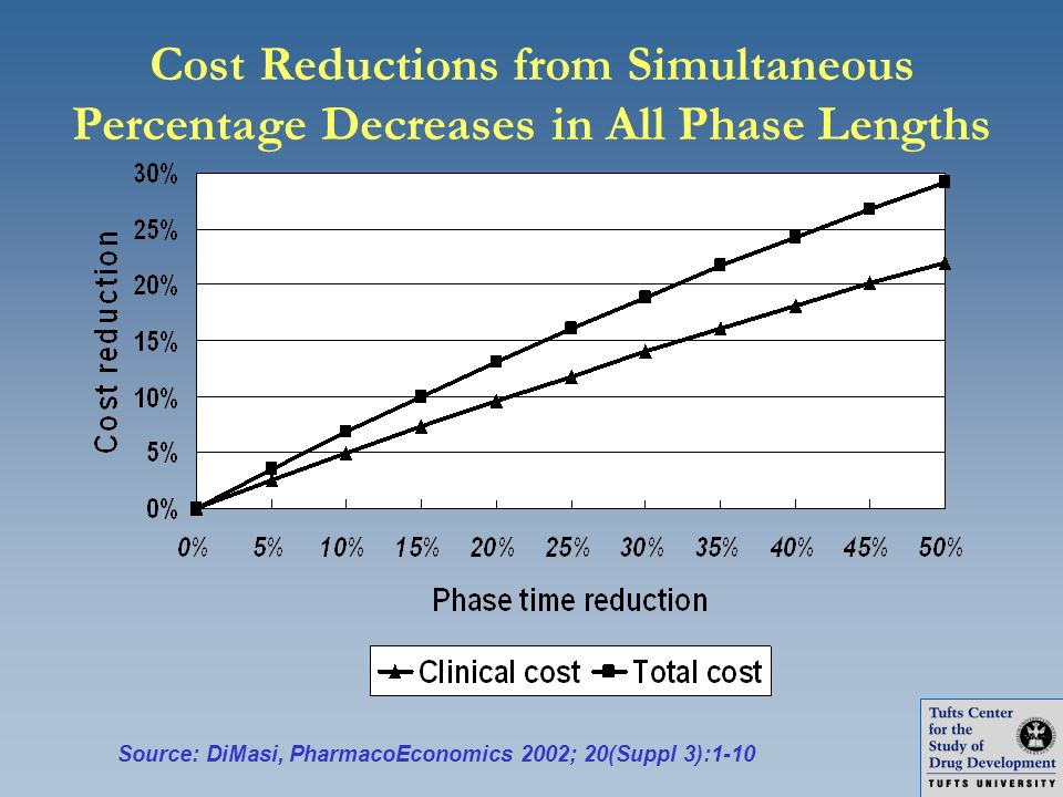 Cost Reductions from Simultaneous Percentage Decreases in All Phase Lengths
