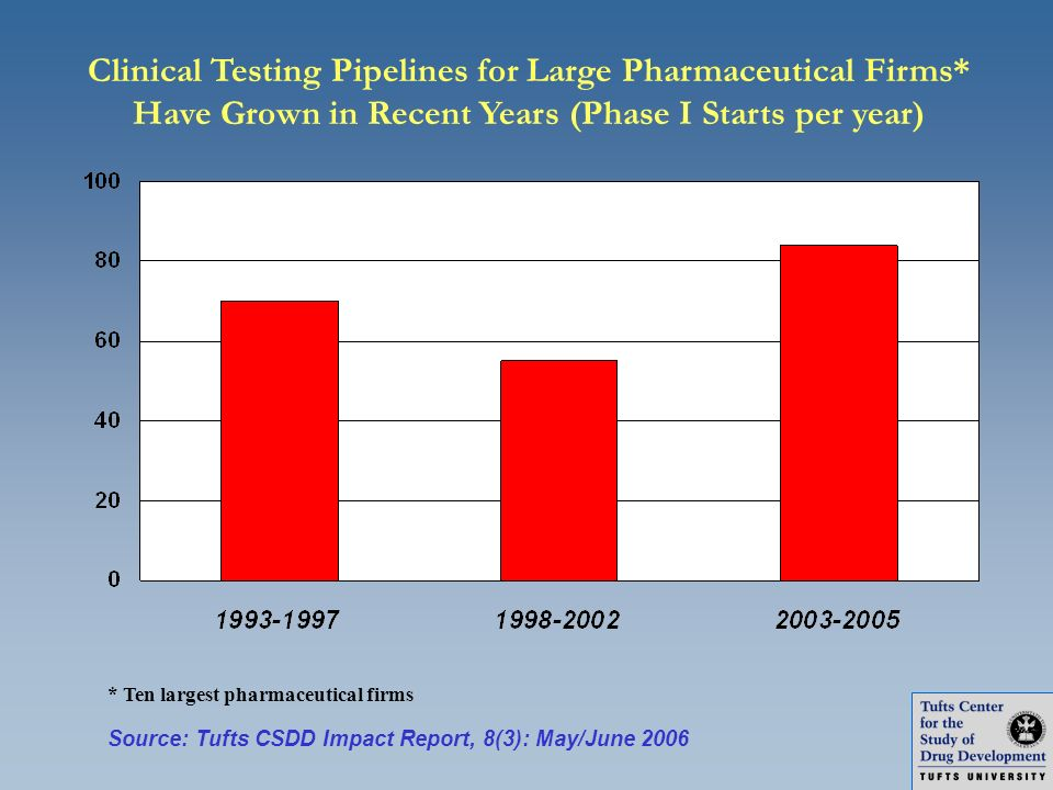 Clinical Testing Pipelines for Large Pharmaceutical Firms