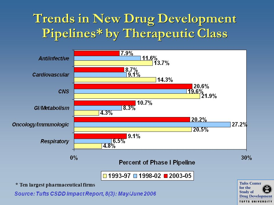 Trends in New Drug Development Pipelines* by Therapeutic Class