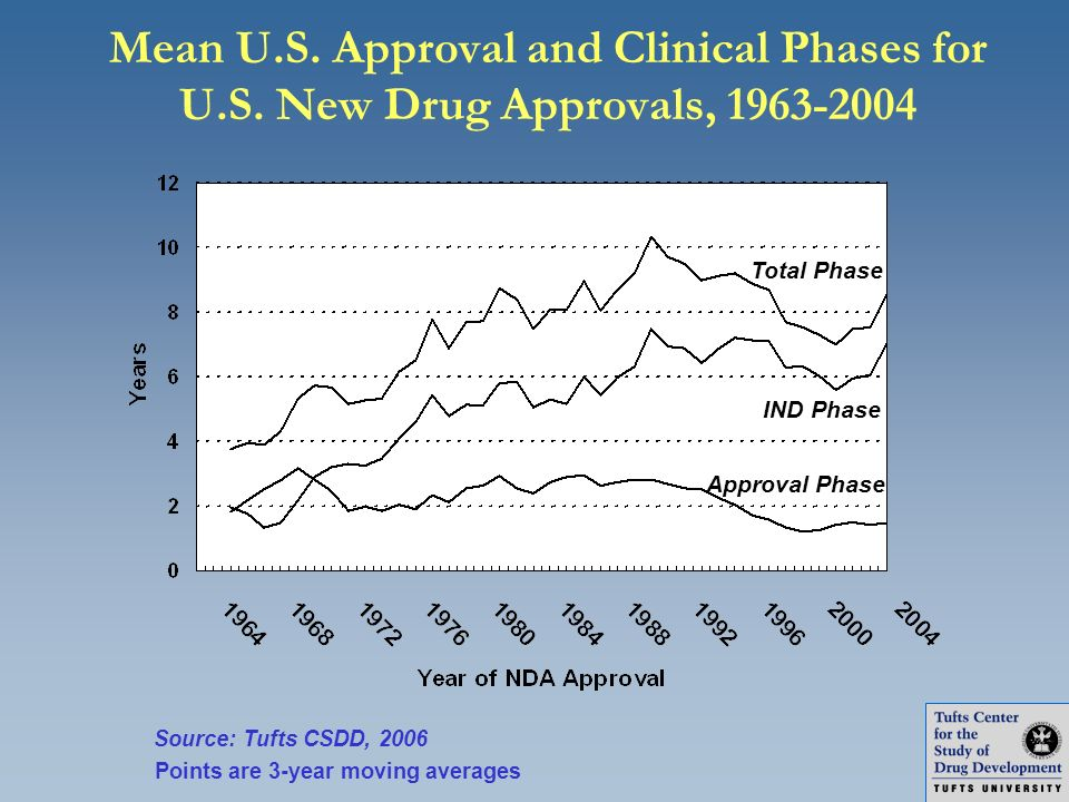 Mean U. S. Approval and Clinical Phases for U. S