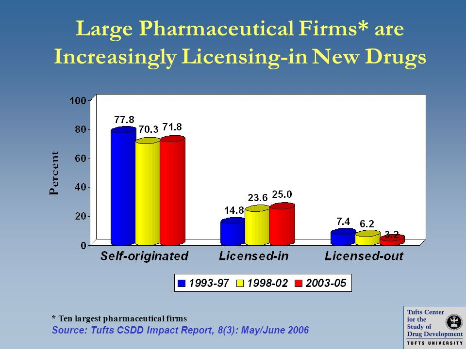 Large Pharmaceutical Firms* are Increasingly Licensing-in New Drugs