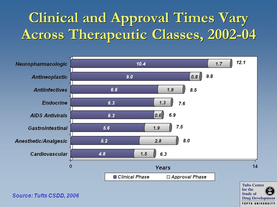 Clinical and Approval Times Vary Across Therapeutic Classes, 2002-04