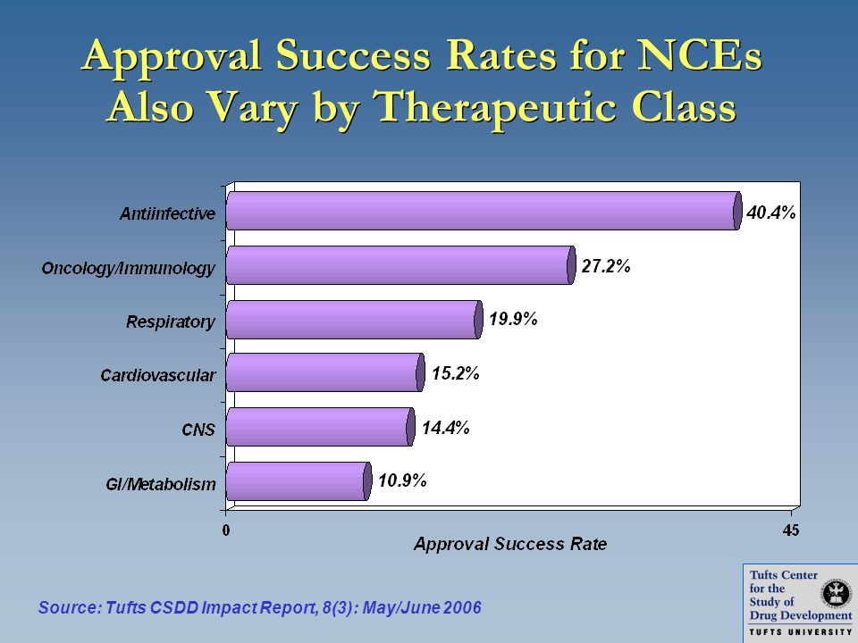 Approval Success Rates for NCEs Also Vary by Therapeutic Class