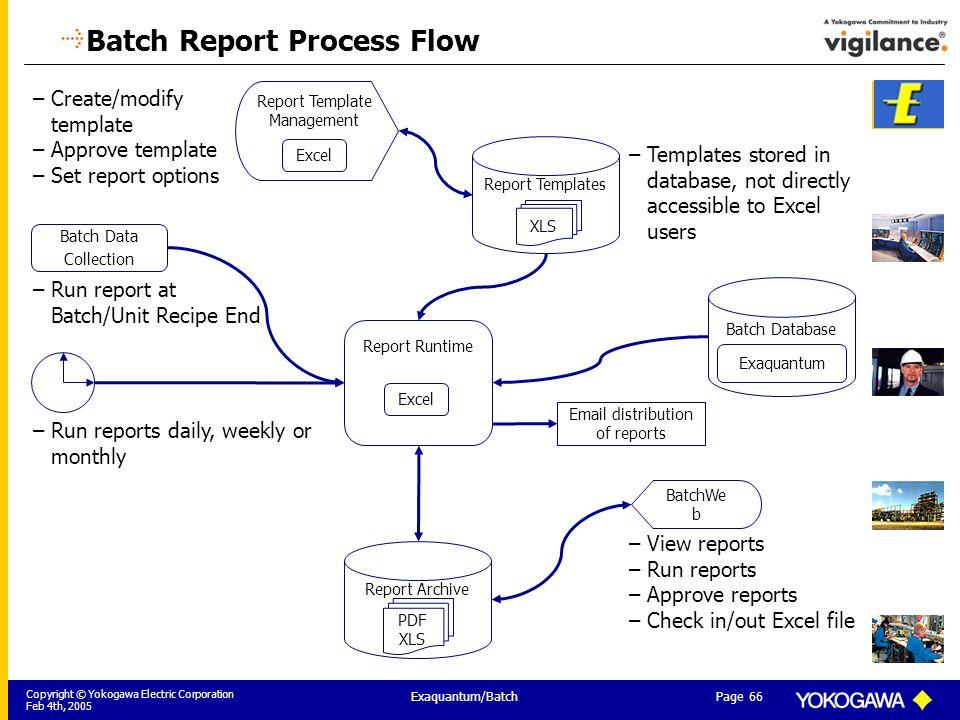 batch plant information management for pharmaceutical