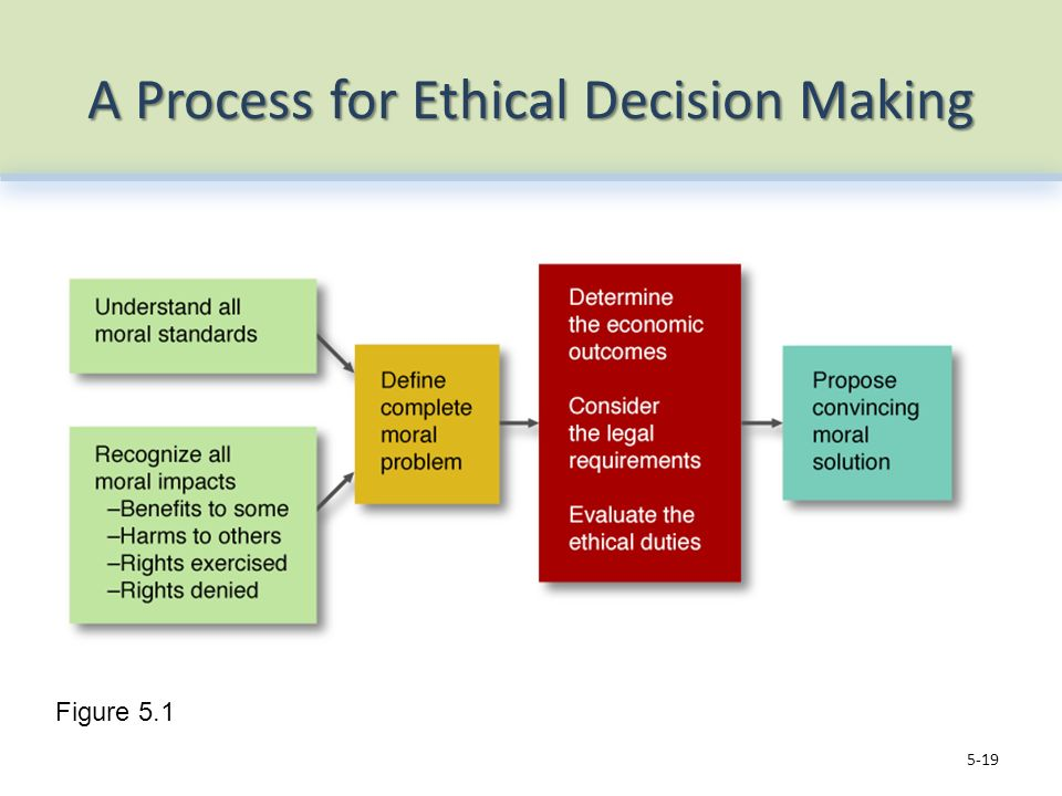 """ethics awareness inventory and ethical decision making Making models, such as the tarvydas integrative decision-making model of ethical behavior (tarvydas, 2012), are tools that counselors can use to reach an educated resolution in a """"systematic and deliberate way"""" (cottone & tarvydas, 2016, p 20."""
