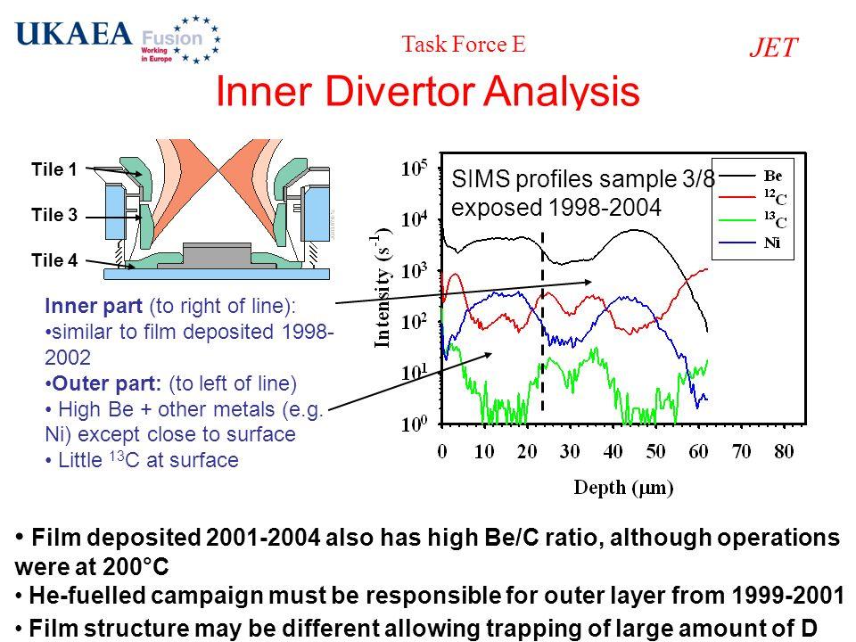Inner Divertor Analysis
