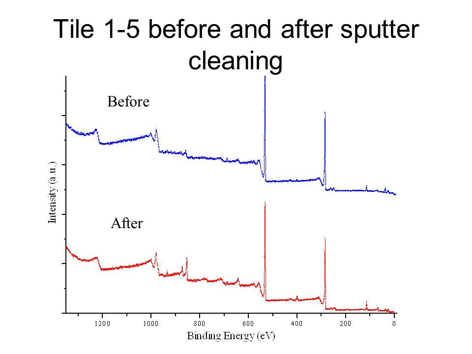 Tile 1-5 before and after sputter cleaning