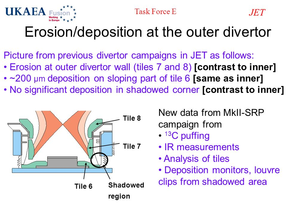 Erosion/deposition at the outer divertor