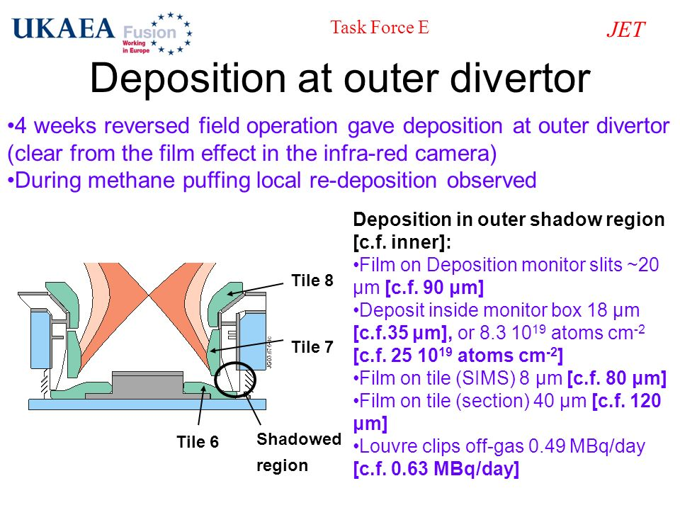 Deposition at outer divertor