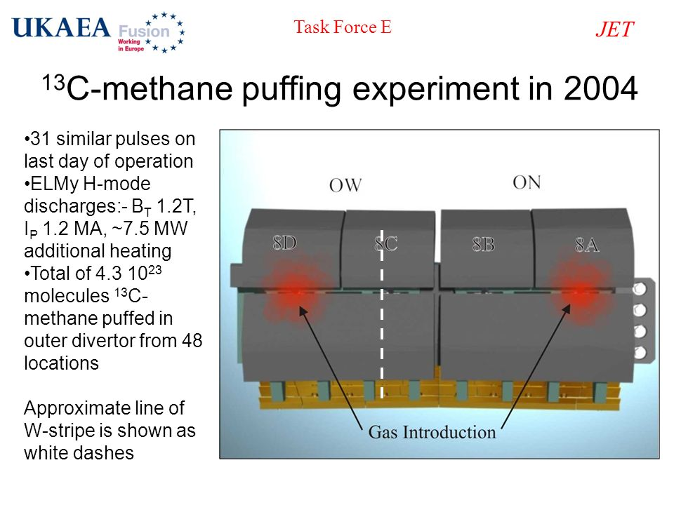 13C-methane puffing experiment in 2004