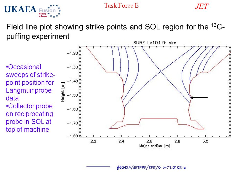 Task Force E JET. Field line plot showing strike points and SOL region for the 13C-puffing experiment.