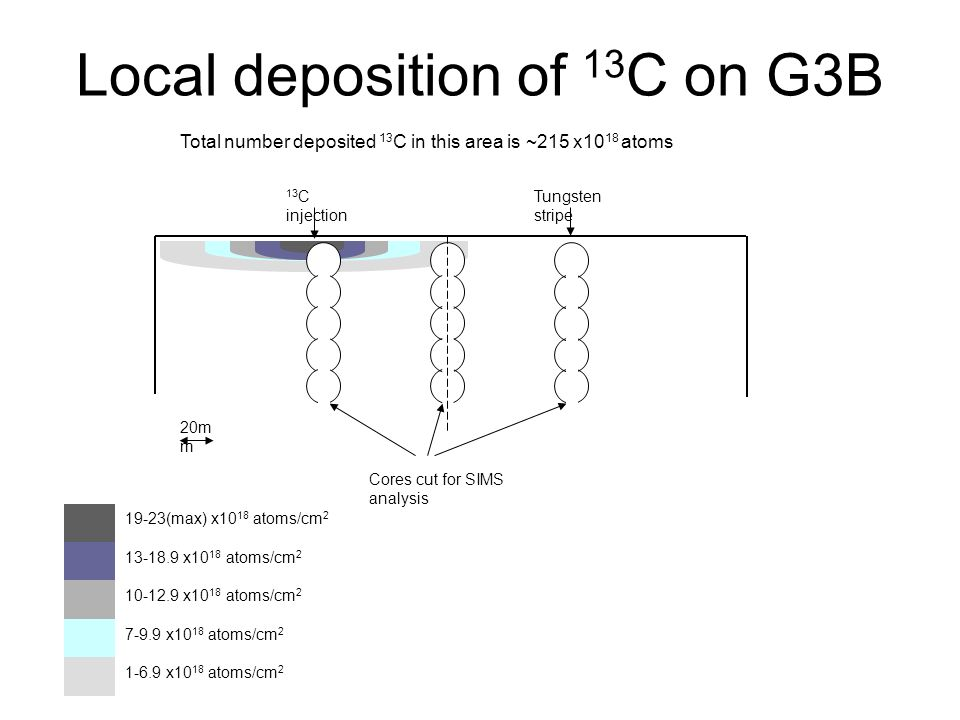 Local deposition of 13C on G3B