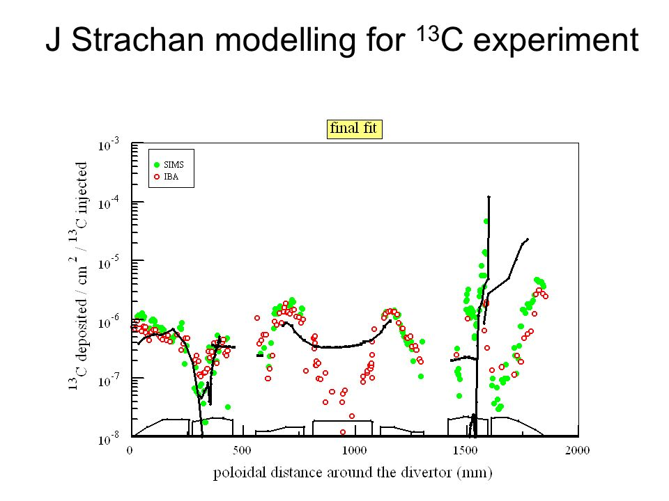 J Strachan modelling for 13C experiment