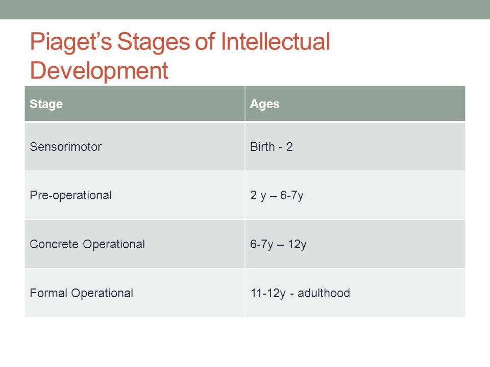 the stages of intellectual development Piaget's stages of cognitive development of children are one of the most important parts of human psychology to know more about piaget's theory, read on.