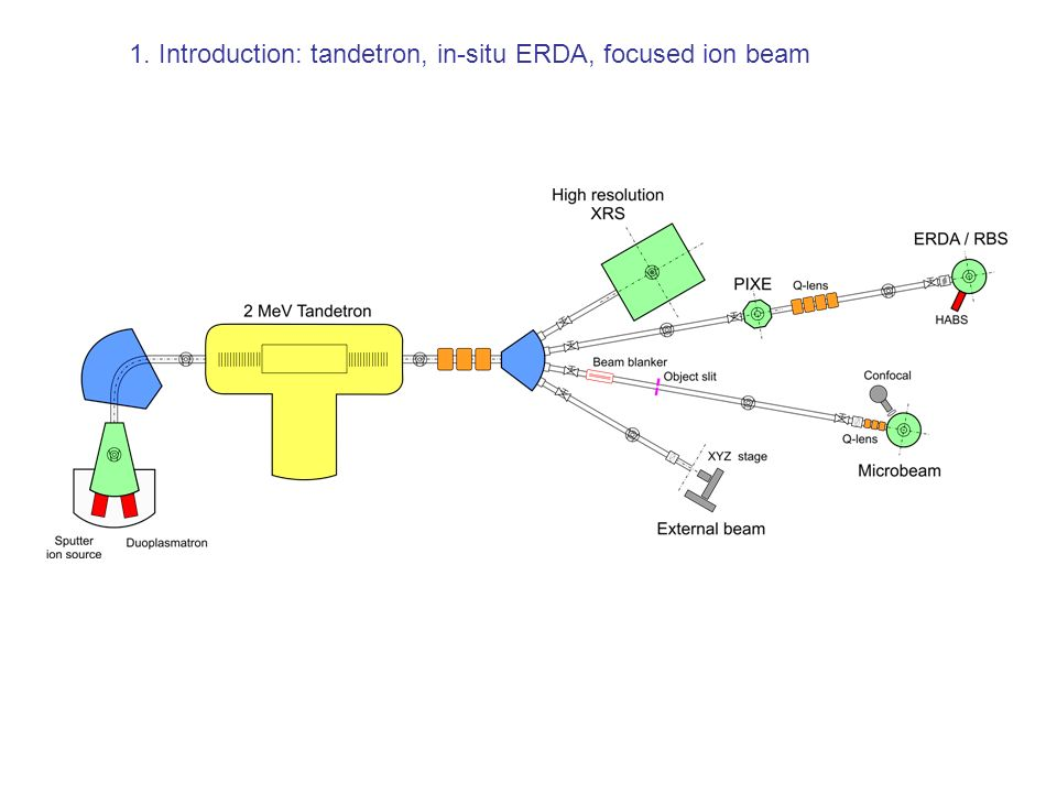 1. Introduction: tandetron, in-situ ERDA, focused ion beam
