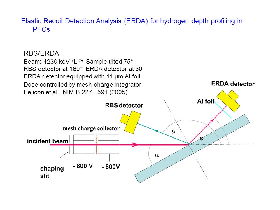 Elastic Recoil Detection Analysis (ERDA) for hydrogen depth profiling in