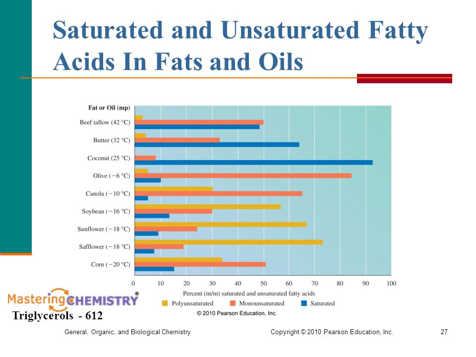 Do Saturated Fatty Acids Are Liquid At Room Temperature