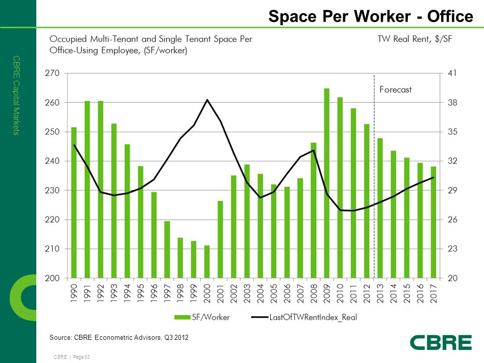 Office Space Per Employee 28 Images The Embedded Muse