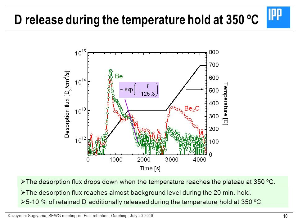 D release during the temperature hold at 350 ºC