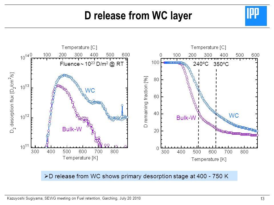 D release from WC layer WC WC Bulk-W Bulk-W