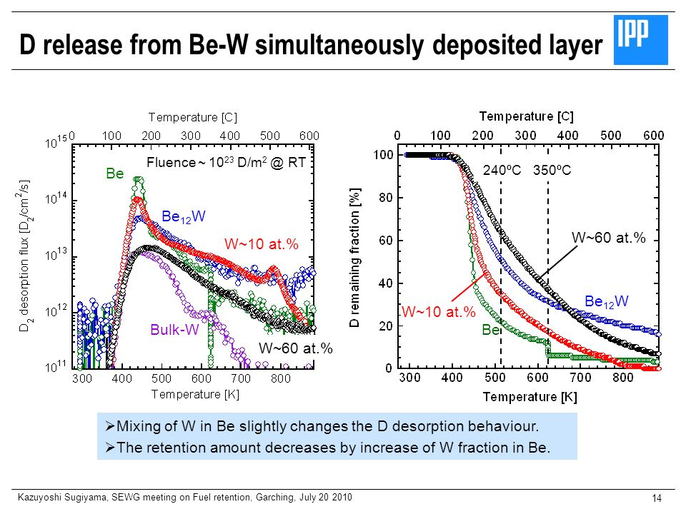 D release from Be-W simultaneously deposited layer