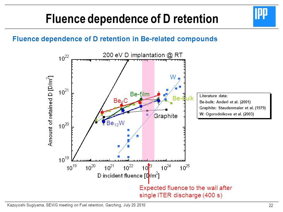 Fluence dependence of D retention