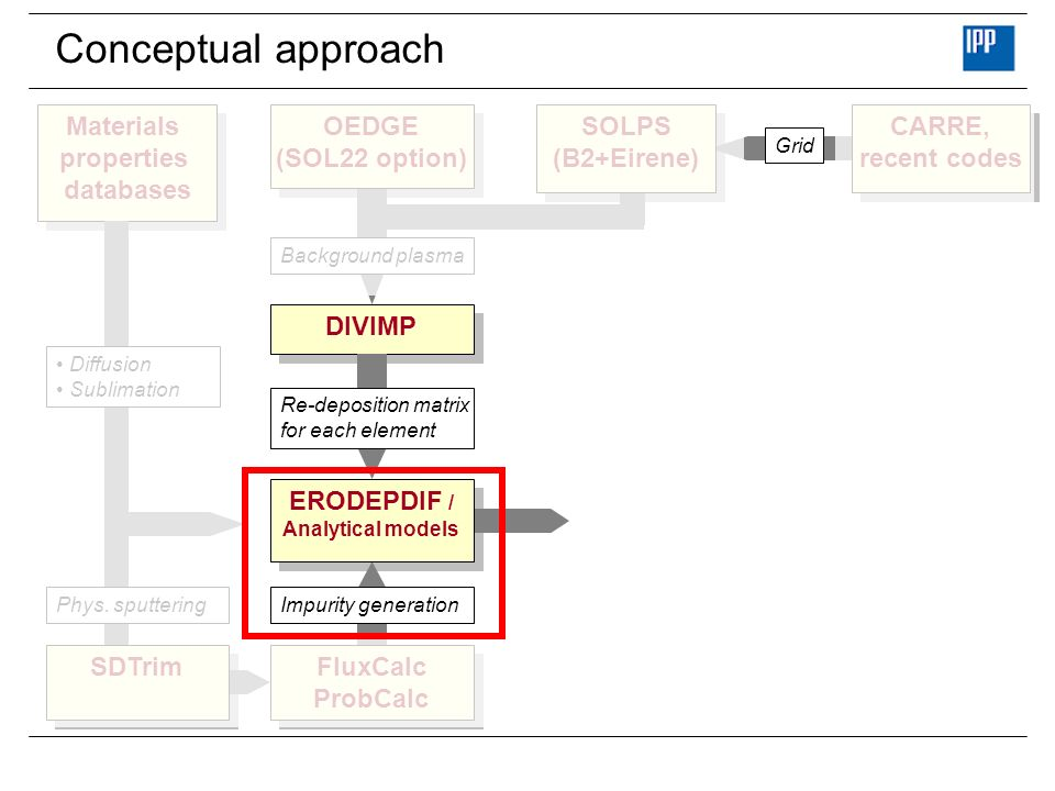 Conceptual approach Materials properties databases OEDGE