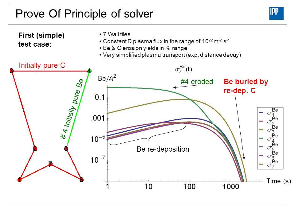 Prove Of Principle of solver