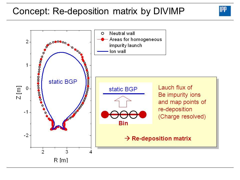 Concept: Re-deposition matrix by DIVIMP