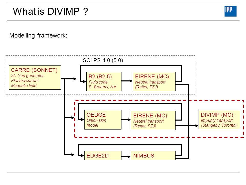 What is DIVIMP Modelling framework: SOLPS 4.0 (5.0) CARRE (SONNET)