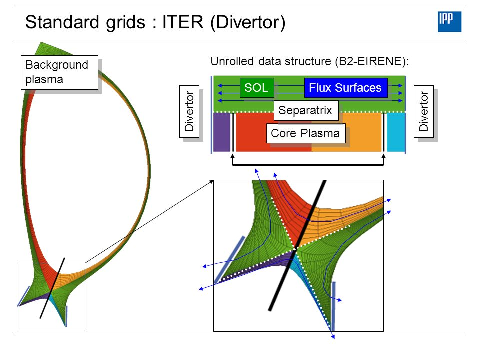 Standard grids : ITER (Divertor)