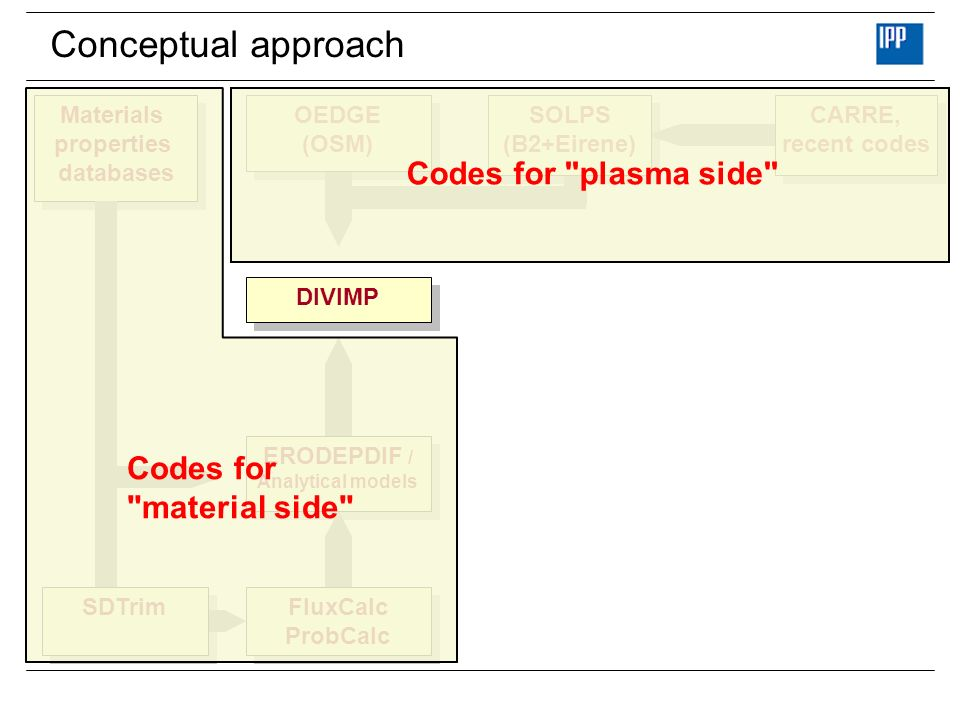 Conceptual approach Codes for plasma side Codes for material side