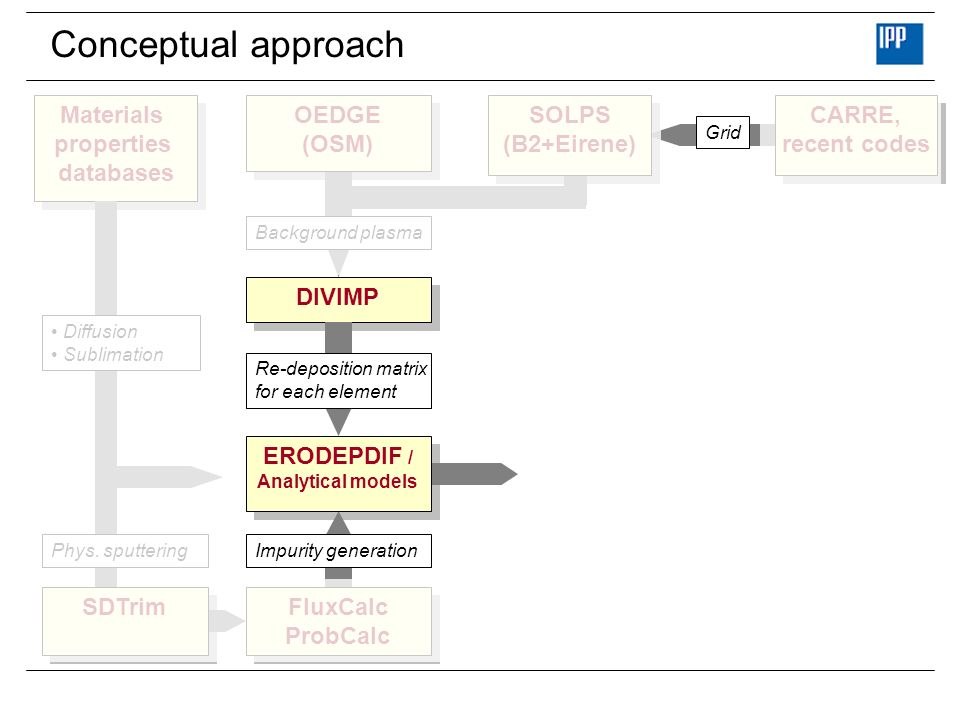 Conceptual approach Materials properties databases OEDGE (OSM) SOLPS