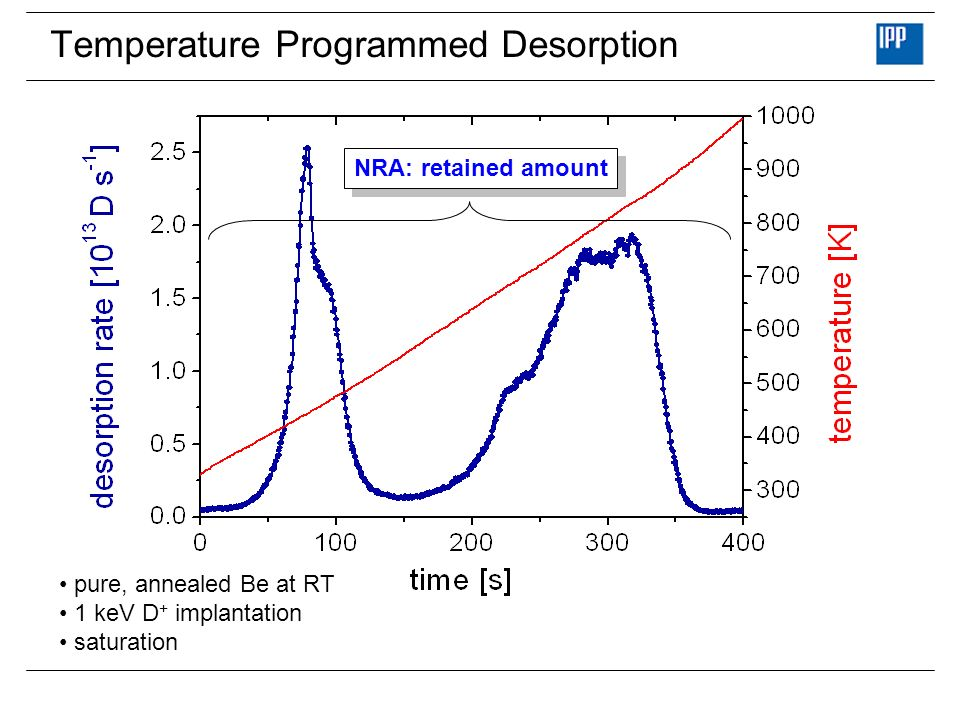 Temperature Programmed Desorption