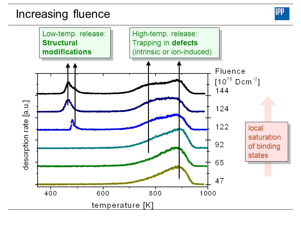 Increasing fluence Low-temp. release: Structural modifications