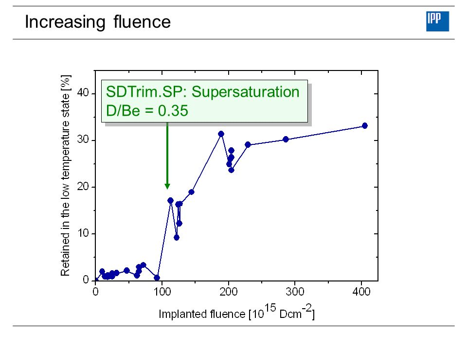 Increasing fluence SDTrim.SP: Supersaturation D/Be = 0.35
