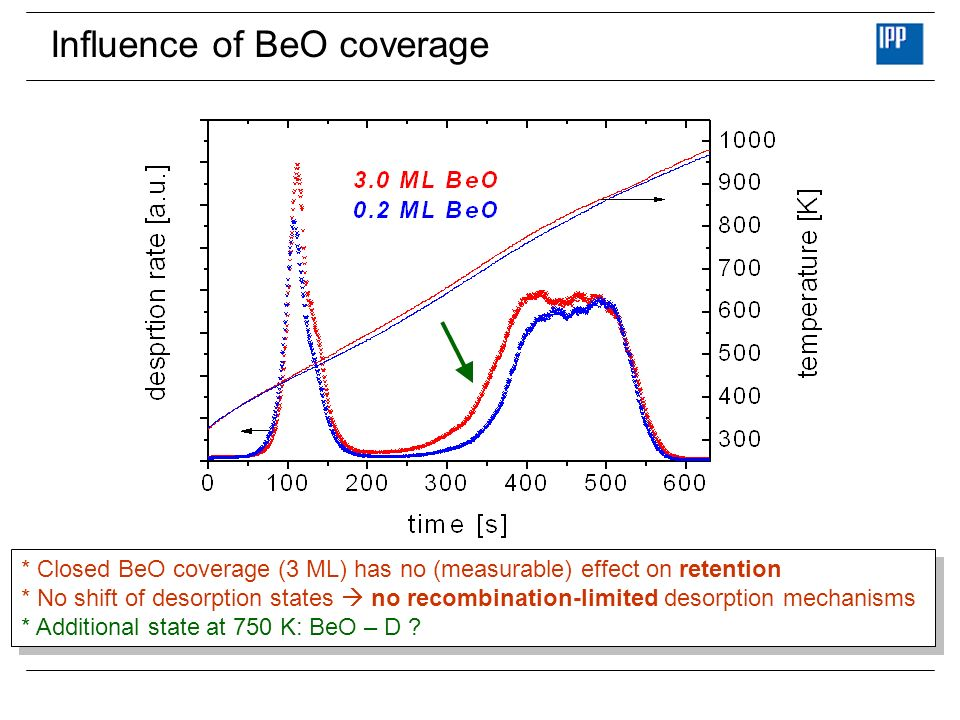 Influence of BeO coverage