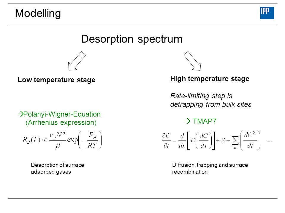 Modelling Desorption spectrum High temperature stage
