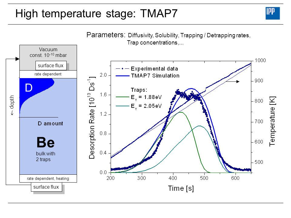 High temperature stage: TMAP7