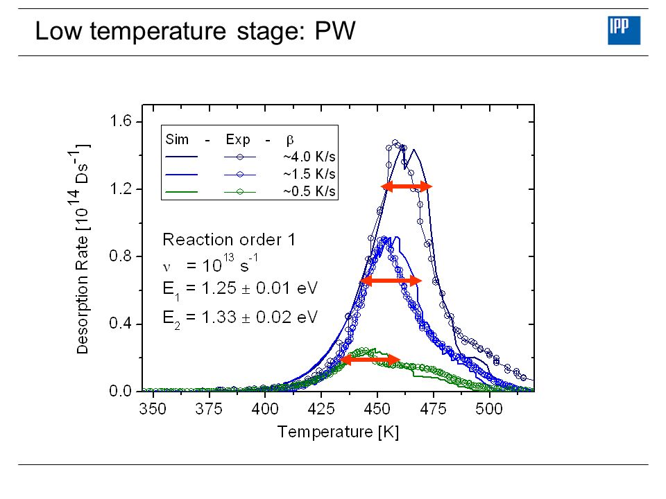 Low temperature stage: PW