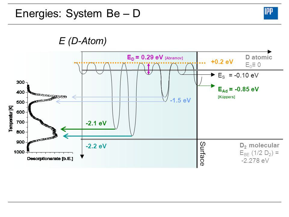 Energies: System Be – D E (D-Atom) Surface ED = 0.29 eV [Abramov]