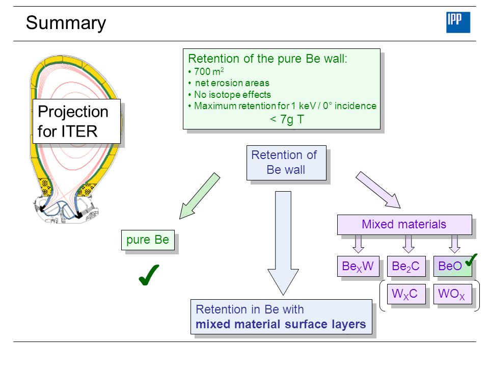 ✔ Summary Projection for ITER ✔ Retention of the pure Be wall: