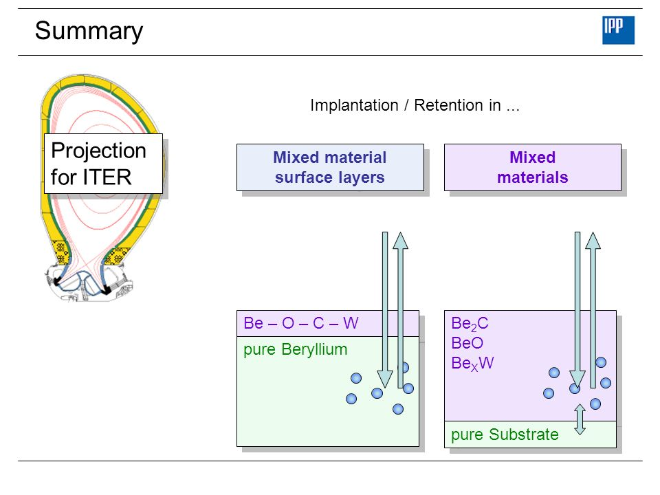Summary Projection for ITER Implantation / Retention in ...