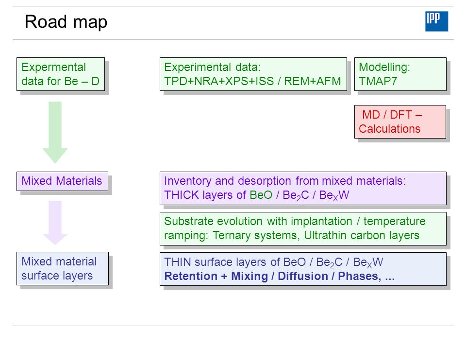 Road map Expermental data for Be – D Experimental data: