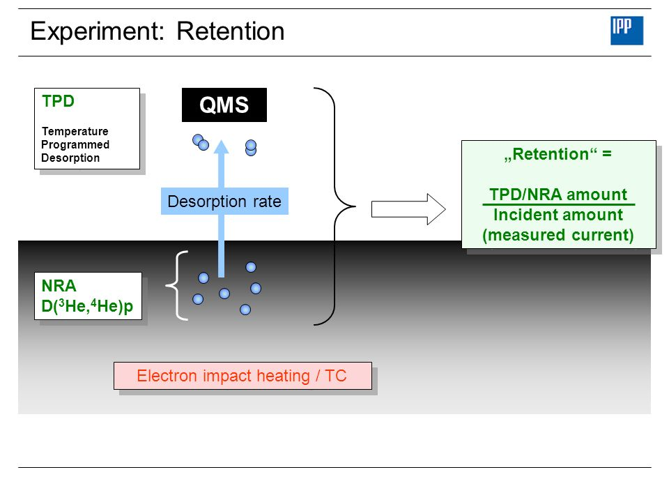 Experiment: Retention
