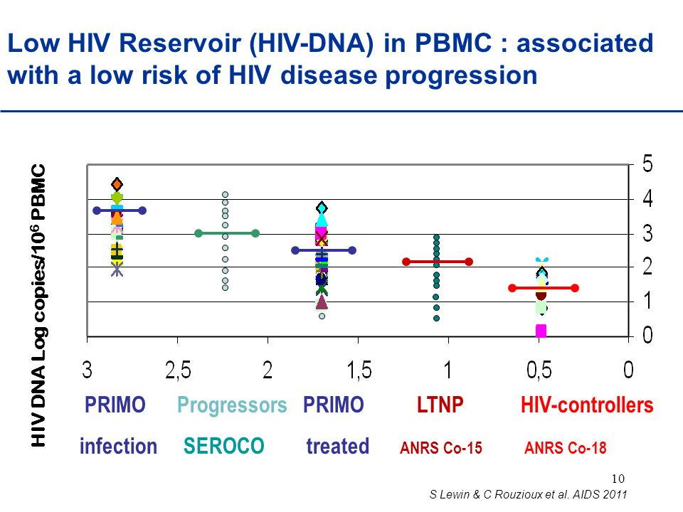 Low HIV Reservoir (HIV-DNA) in PBMC : associated with a low risk of HIV disease progression