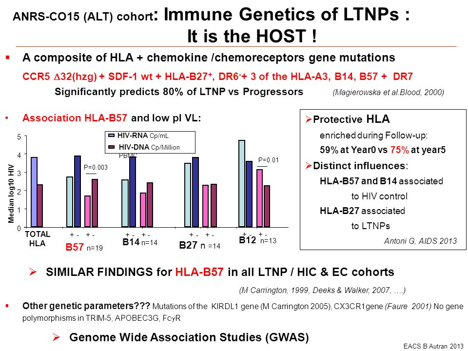 It is the HOST ! ANRS-CO15 (ALT) cohort: Immune Genetics of LTNPs :